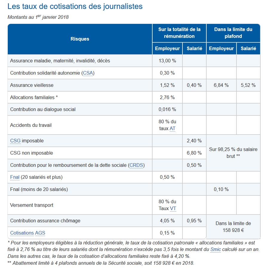 particularit s de la paye des journalistes pigistes